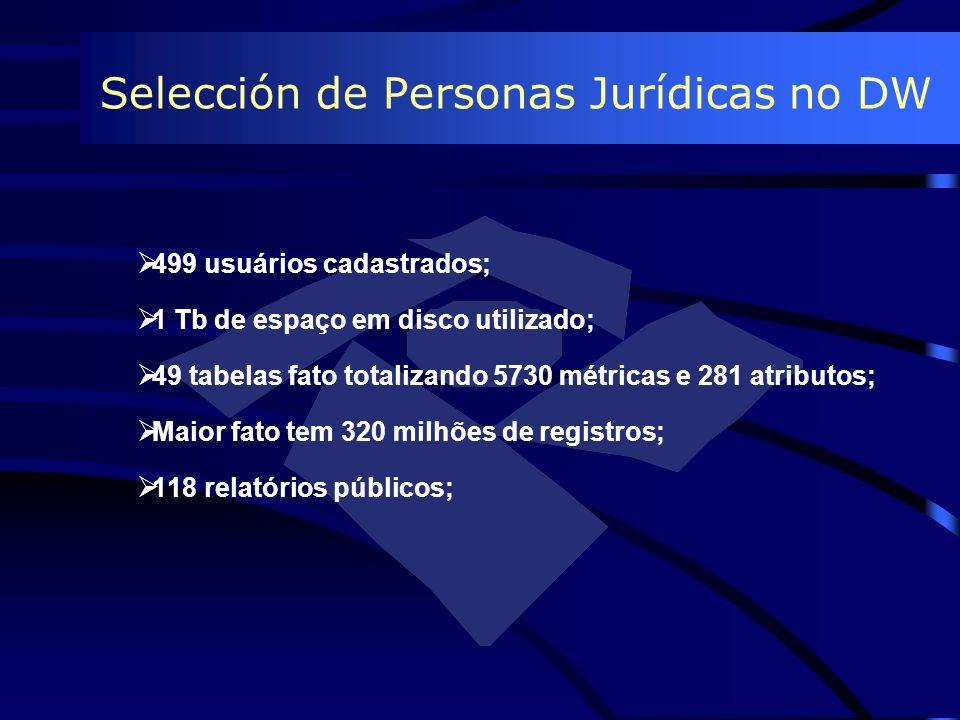 Selección de Personas Jurídicas no DW