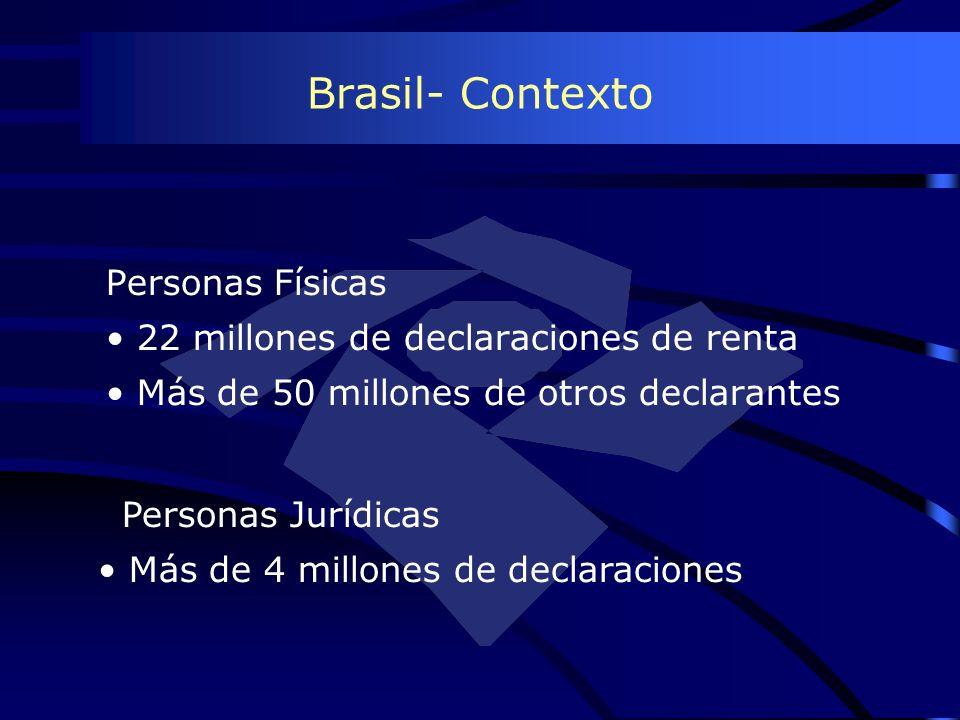 Brasil- Contexto Personas Físicas