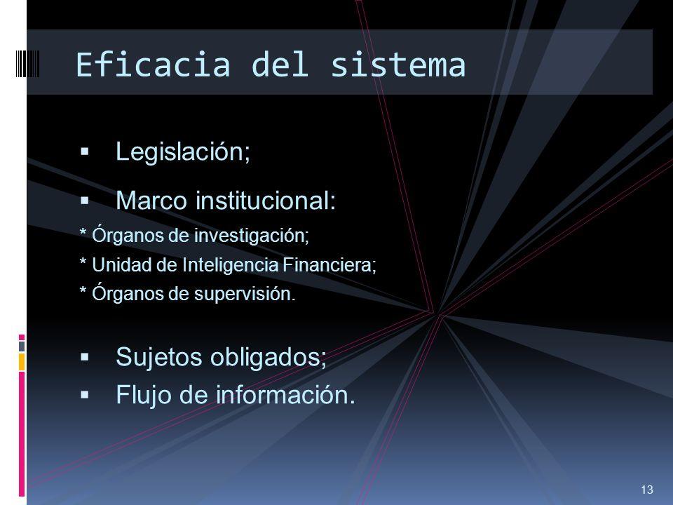 Eficacia del sistema Legislación; Marco institucional: