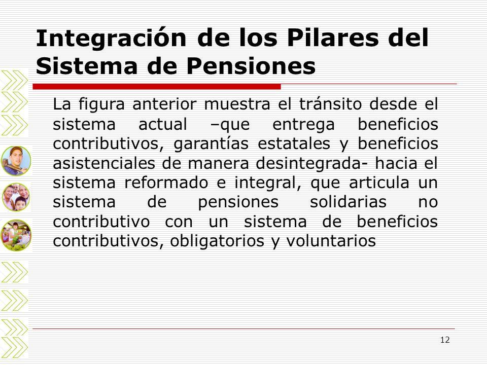 Integración de los Pilares del Sistema de Pensiones