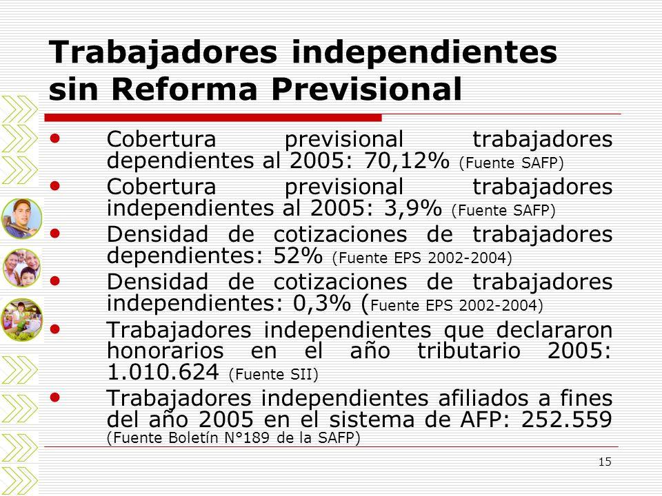 Trabajadores independientes sin Reforma Previsional