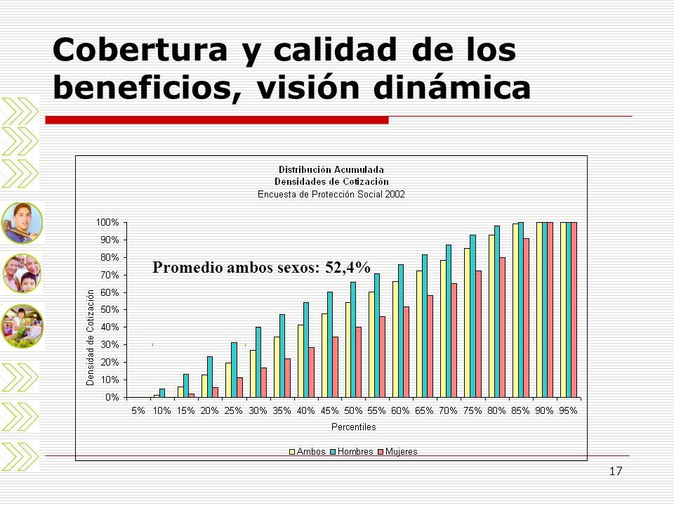 Cobertura y calidad de los beneficios, visión dinámica
