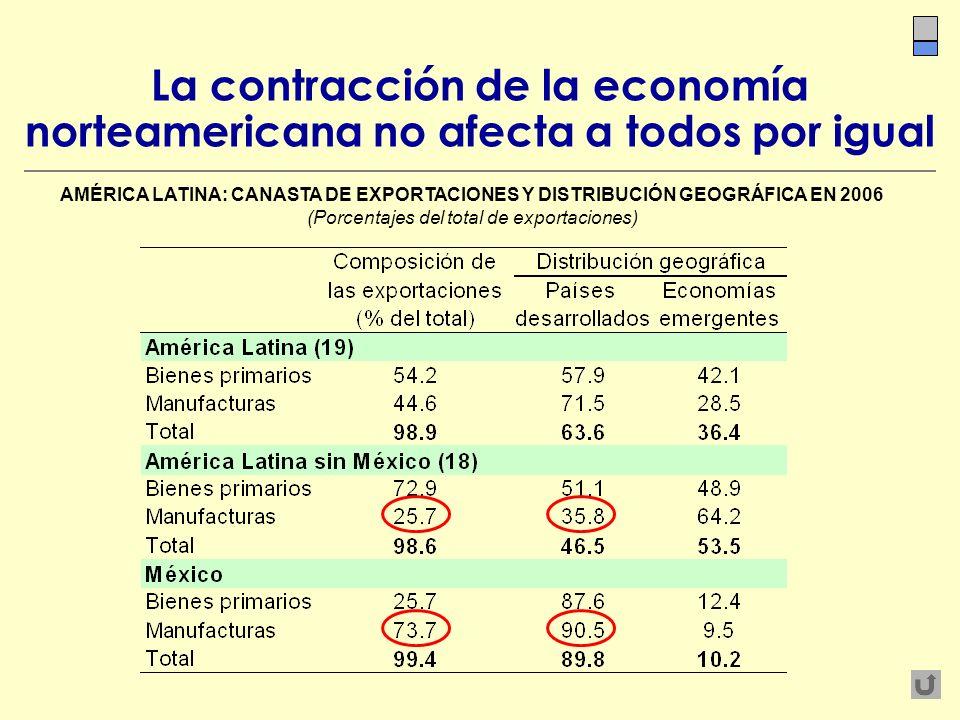 (Porcentajes del total de exportaciones)