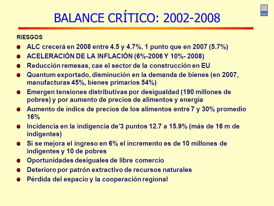 BALANCE CRÍTICO: 2002-2008 RIESGOS. ALC crecerá en 2008 entre 4.5 y 4.7%, 1 punto que en 2007 (5.7%)