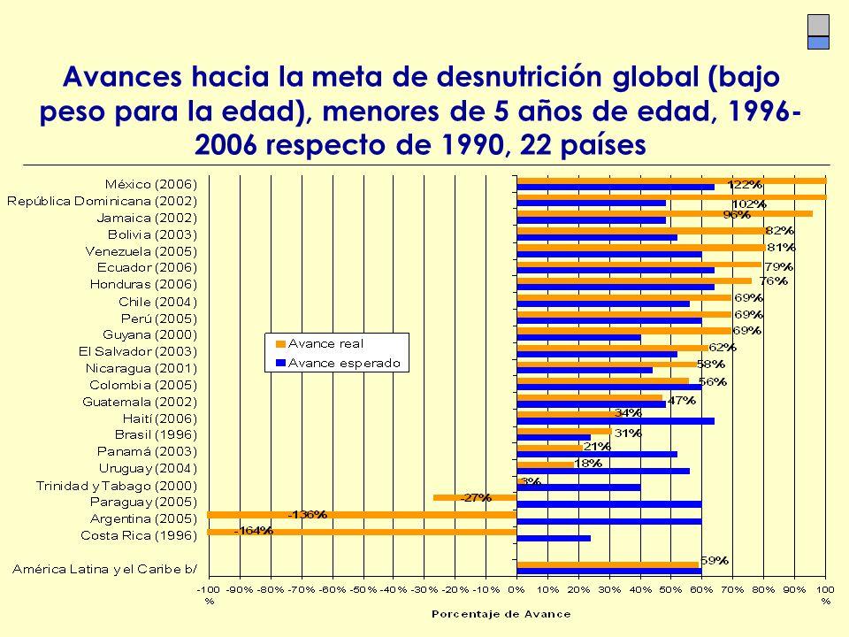 Avances hacia la meta de desnutrición global (bajo peso para la edad), menores de 5 años de edad, 1996-2006 respecto de 1990, 22 países