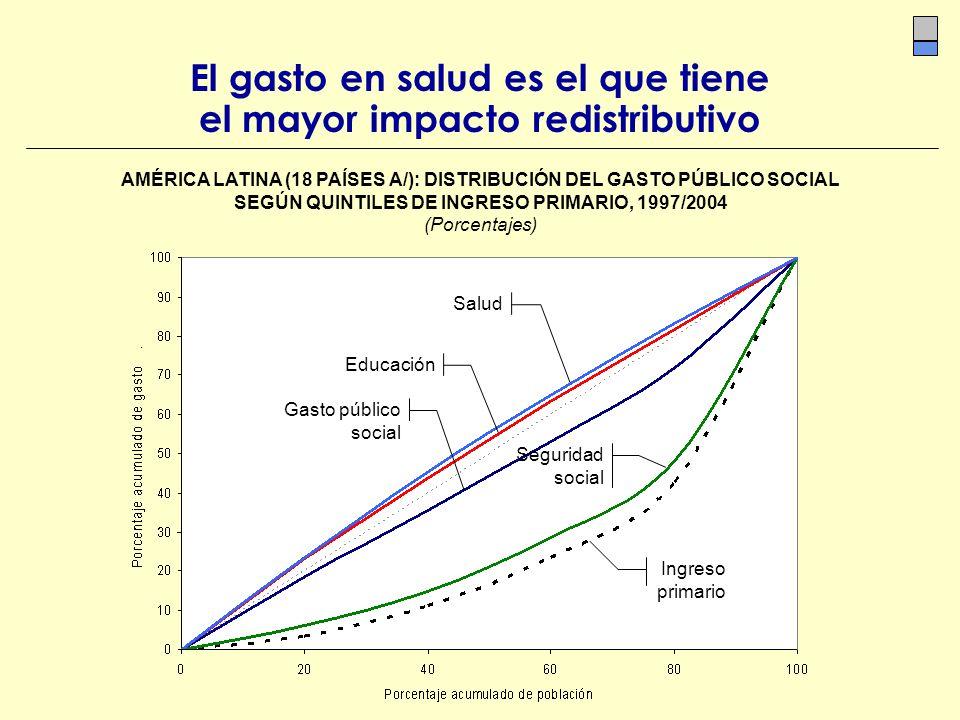 El gasto en salud es el que tiene el mayor impacto redistributivo