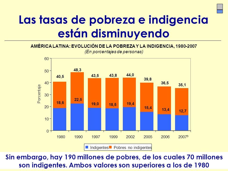 Las tasas de pobreza e indigencia están disminuyendo