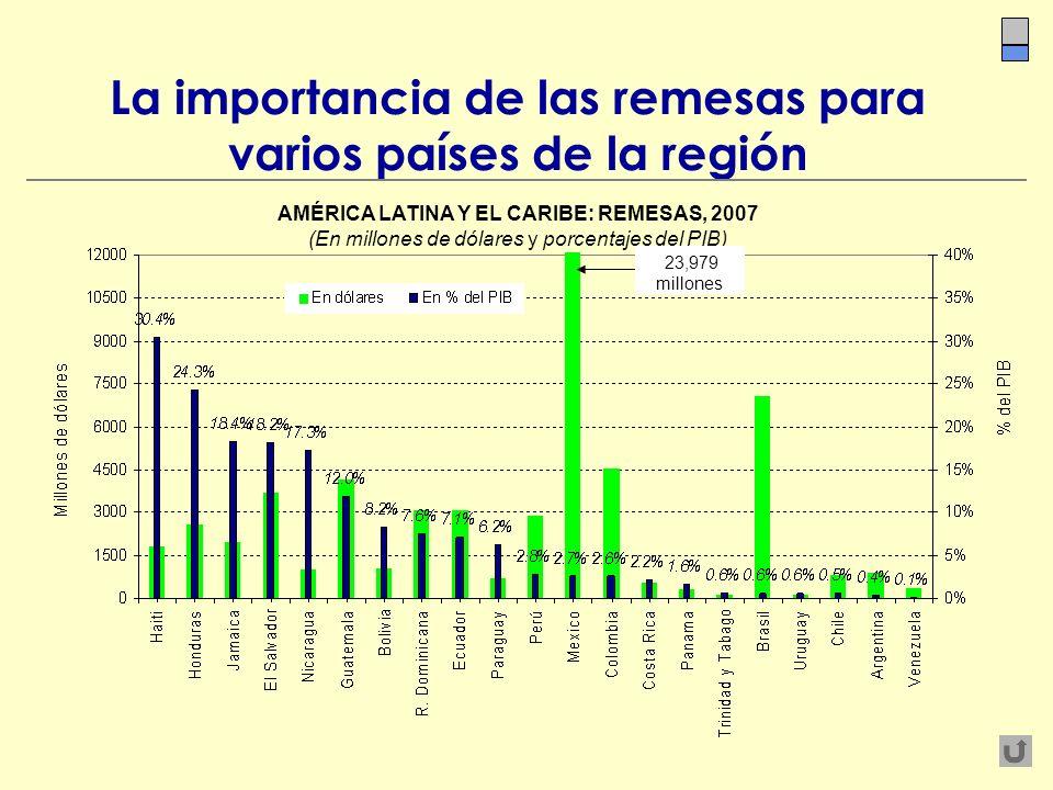 La importancia de las remesas para varios países de la región