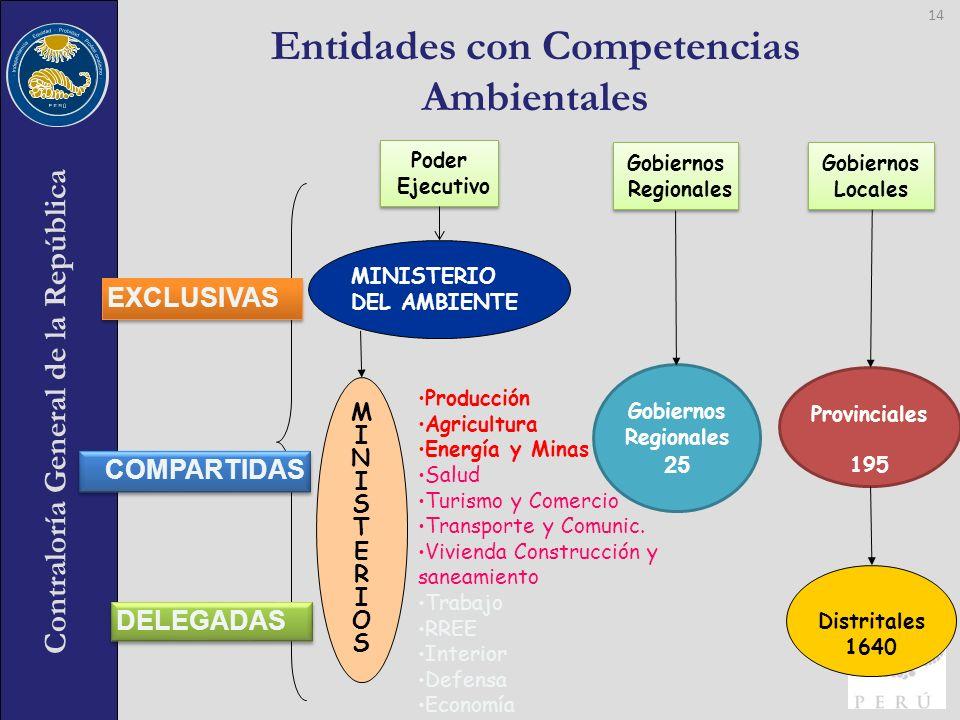 Entidades con Competencias Ambientales