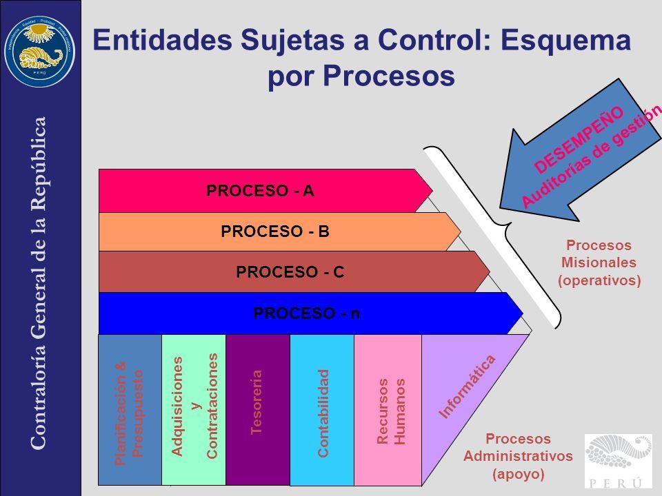Entidades Sujetas a Control: Esquema por Procesos