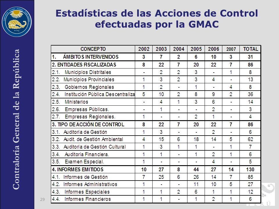 Estadísticas de las Acciones de Control efectuadas por la GMAC