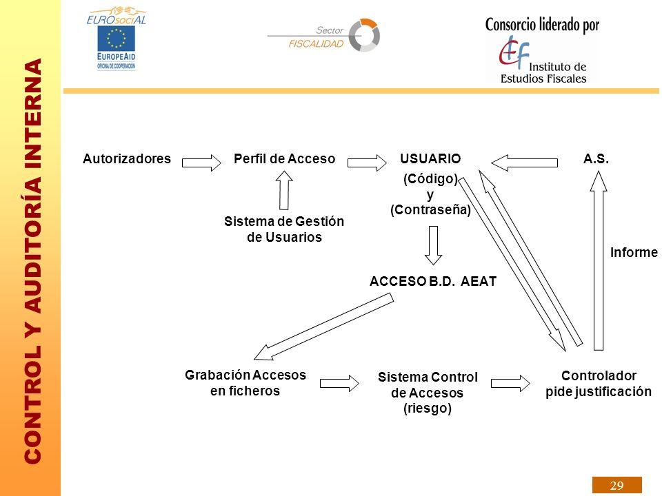 Autorizadores Perfil de Acceso USUARIO A.S. (Código) y (Contraseña)