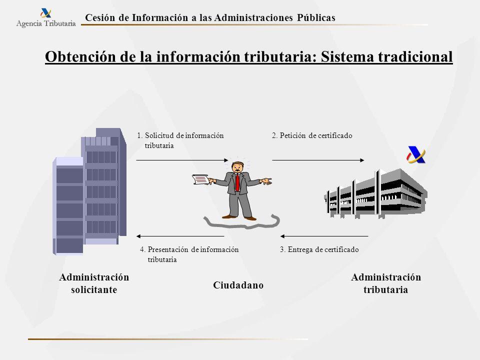 Obtención de la información tributaria: Sistema tradicional
