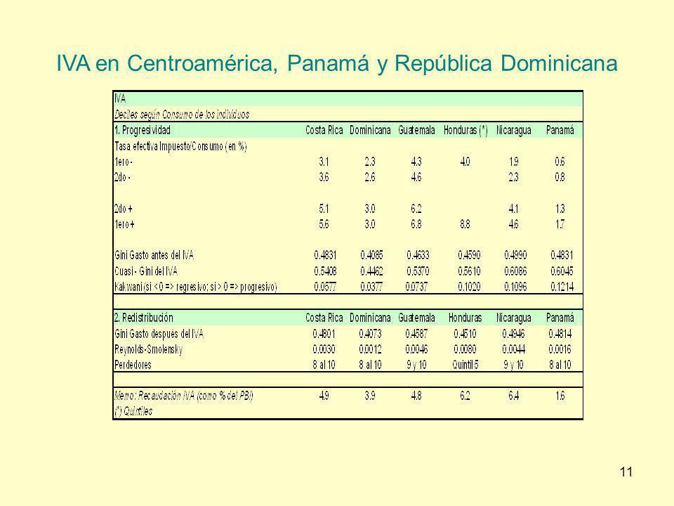 IVA en Centroamérica, Panamá y República Dominicana