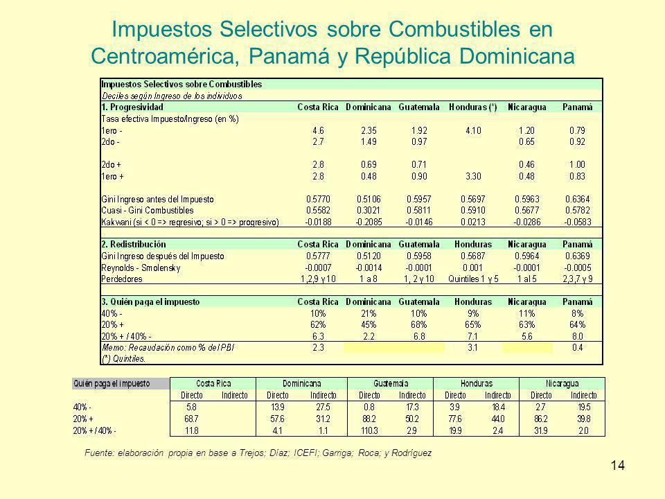 Impuestos Selectivos sobre Combustibles en Centroamérica, Panamá y República Dominicana