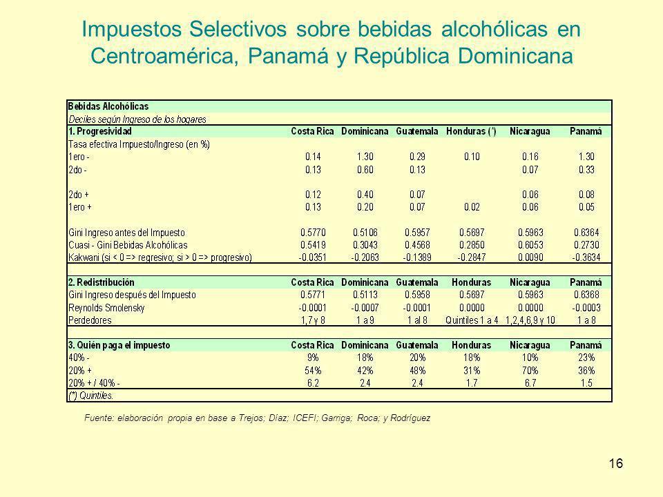 Impuestos Selectivos sobre bebidas alcohólicas en Centroamérica, Panamá y República Dominicana