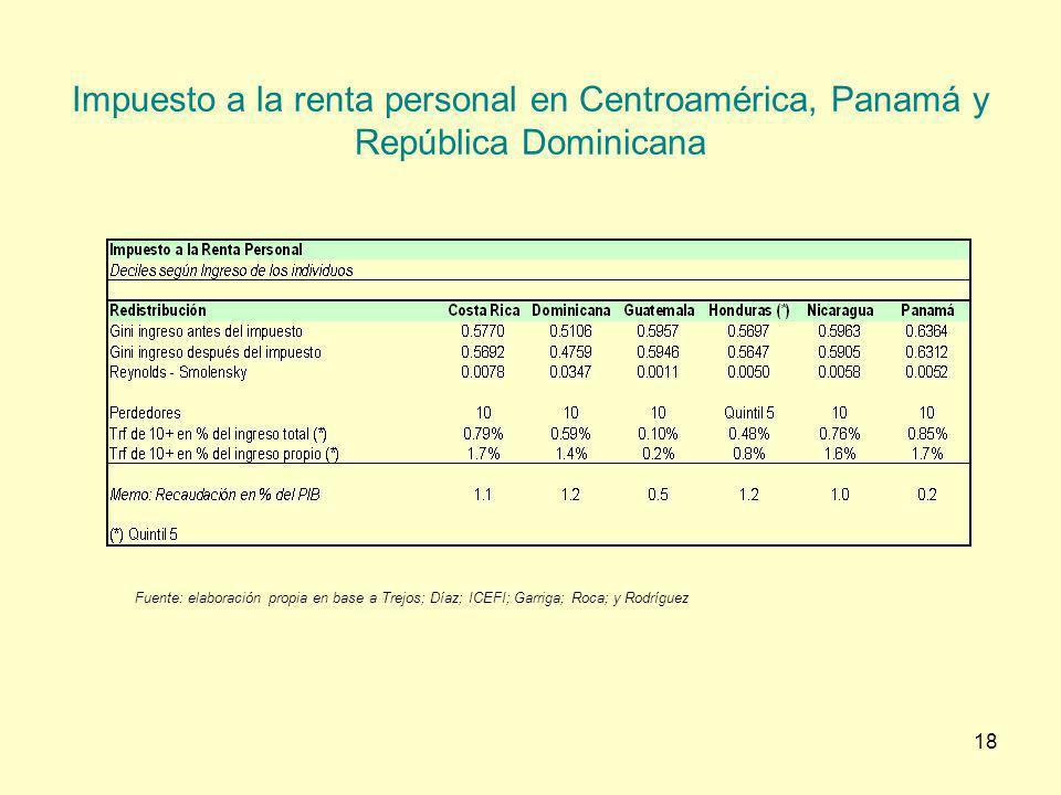 Impuesto a la renta personal en Centroamérica, Panamá y República Dominicana