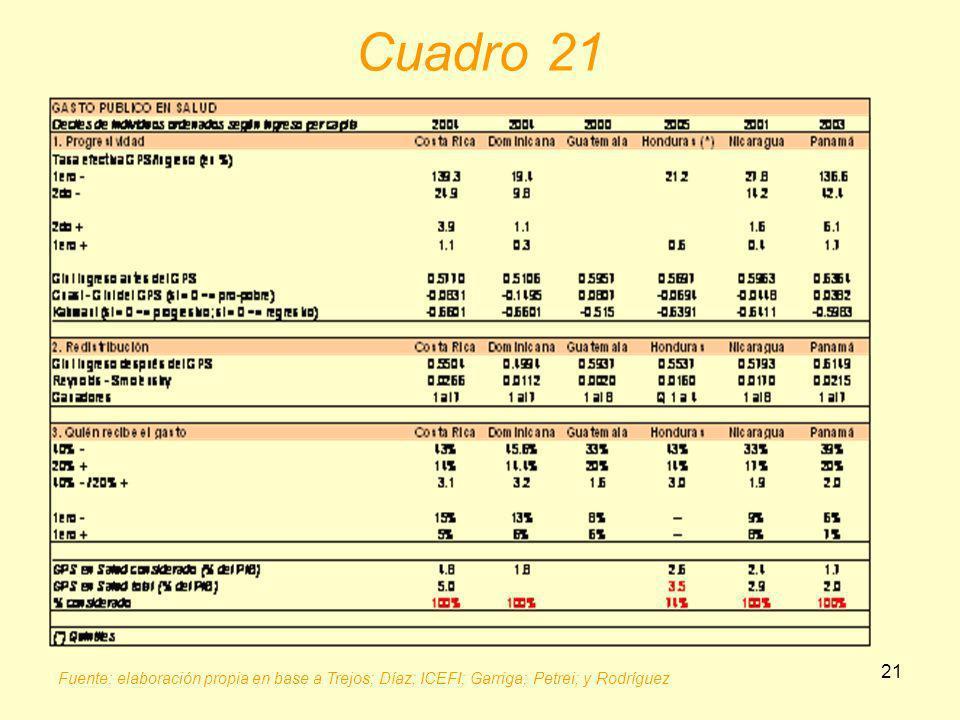 Cuadro 21 Fuente: elaboración propia en base a Trejos; Díaz; ICEFI; Garriga; Petrei; y Rodríguez