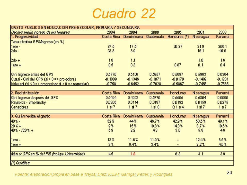 Cuadro 22 Fuente: elaboración propia en base a Trejos; Díaz; ICEFI; Garriga; Petrei; y Rodríguez