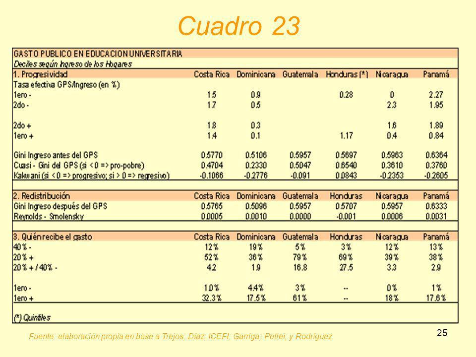 Cuadro 23 Fuente: elaboración propia en base a Trejos; Díaz; ICEFI; Garriga; Petrei; y Rodríguez