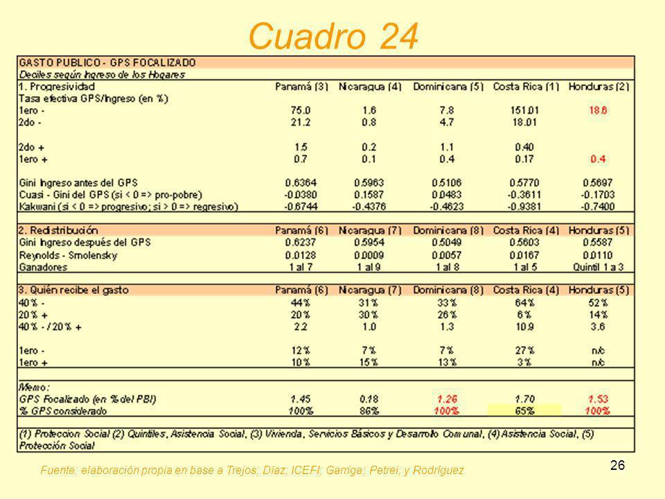 Cuadro 24 Fuente: elaboración propia en base a Trejos; Díaz; ICEFI; Garriga; Petrei; y Rodríguez