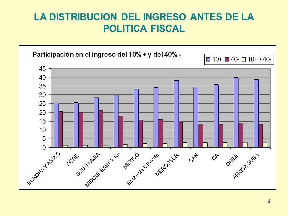 LA DISTRIBUCION DEL INGRESO ANTES DE LA POLITICA FISCAL