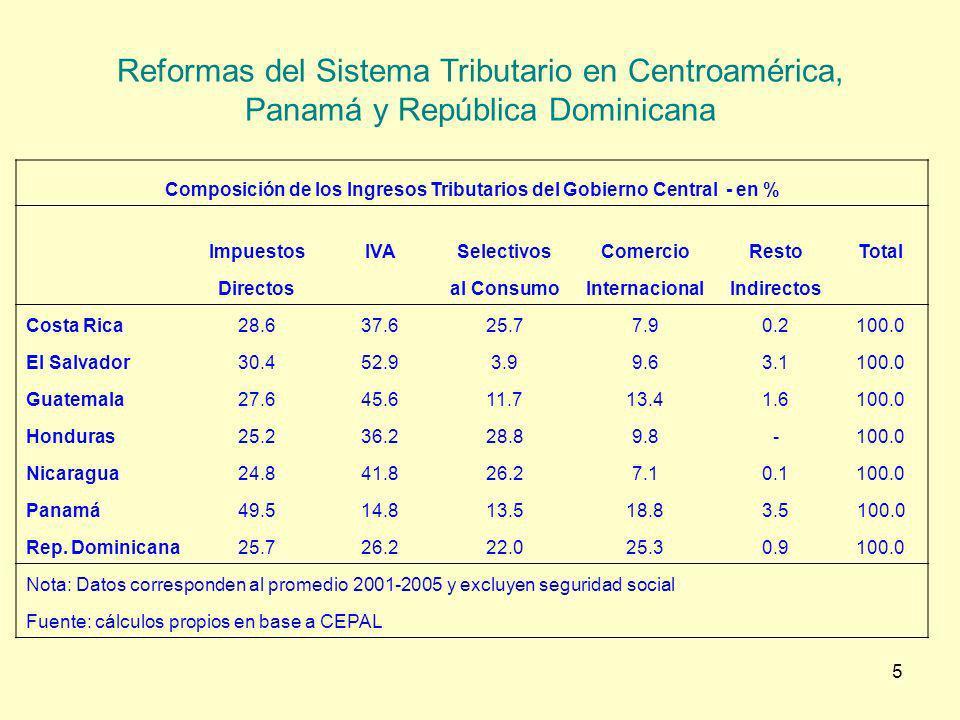 Composición de los Ingresos Tributarios del Gobierno Central - en %
