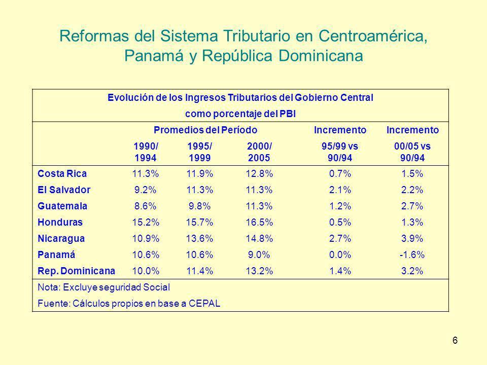 Reformas del Sistema Tributario en Centroamérica, Panamá y República Dominicana