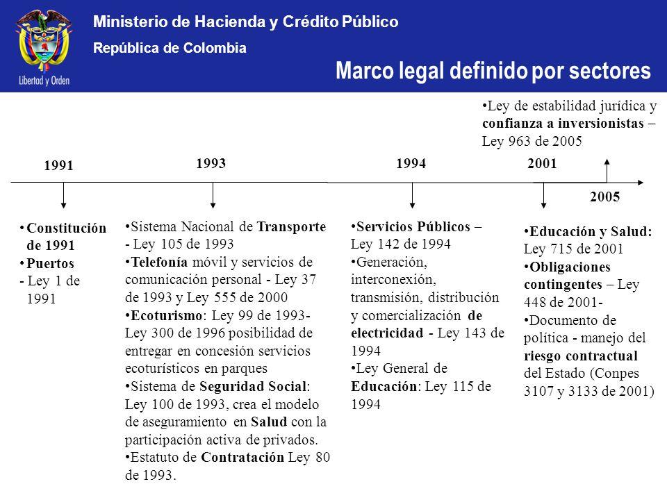 Marco legal definido por sectores