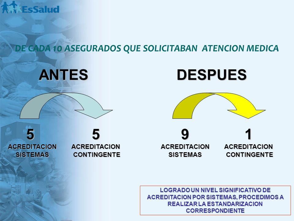 DE CADA 10 ASEGURADOS QUE SOLICITABAN ATENCION MEDICA
