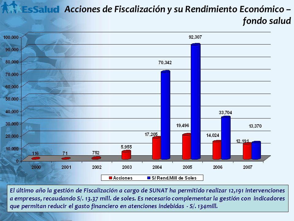 Acciones de Fiscalización y su Rendimiento Económico – fondo salud