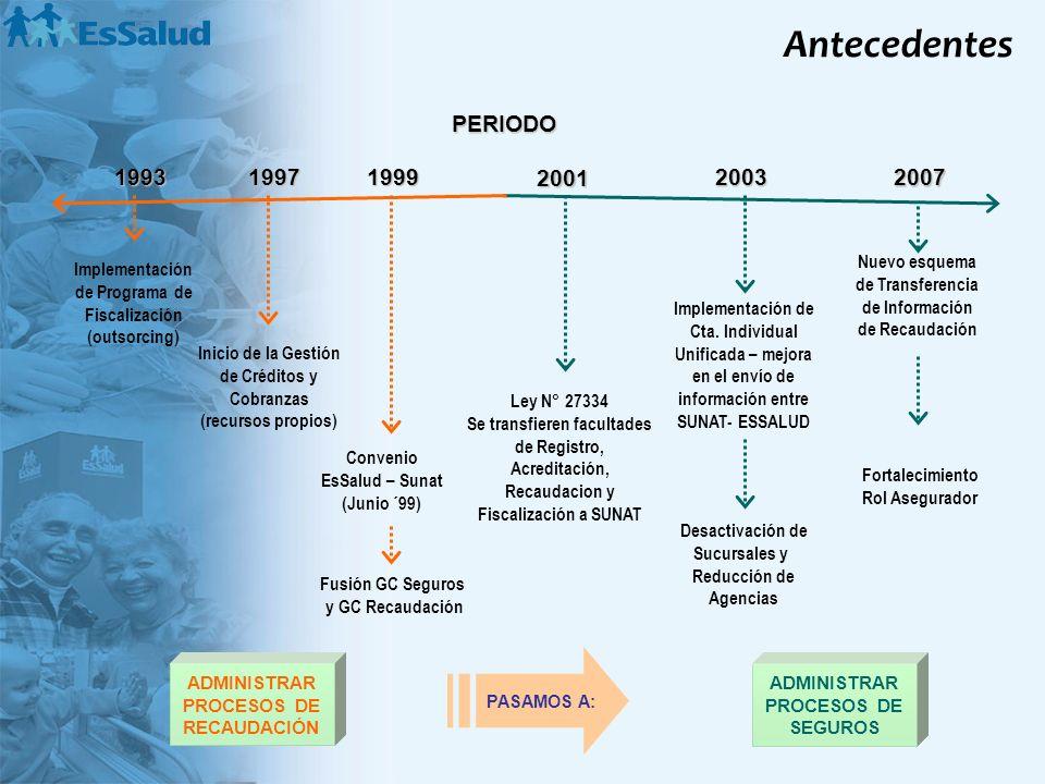 Antecedentes PERIODO. 1993. 1997. 1999. 2001. 2003. 2007. Nuevo esquema de Transferencia de Información de Recaudación.