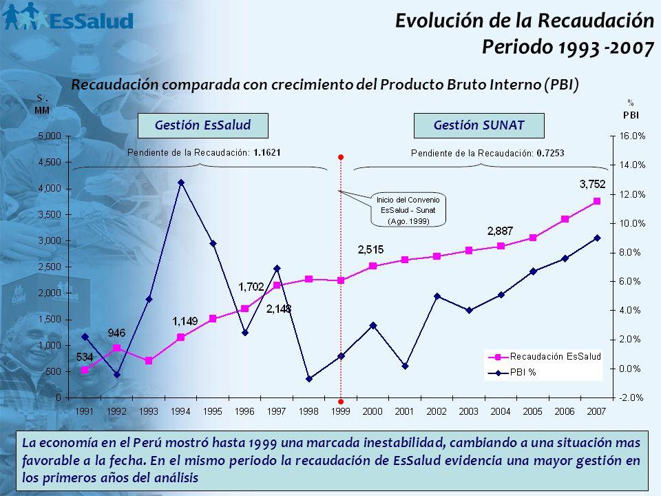 Recaudación comparada con crecimiento del Producto Bruto Interno (PBI)