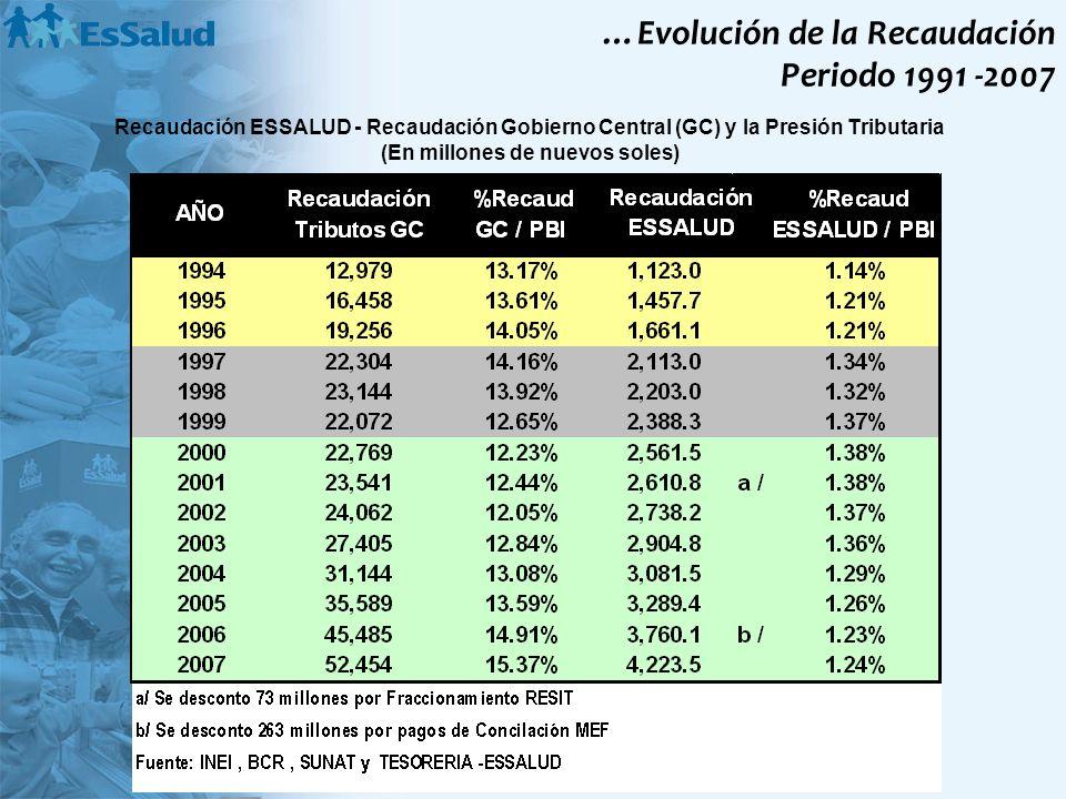 …Evolución de la Recaudación Periodo 1991 -2007