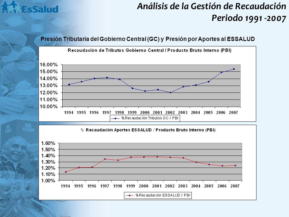 Análisis de la Gestión de Recaudación Periodo 1991 -2007
