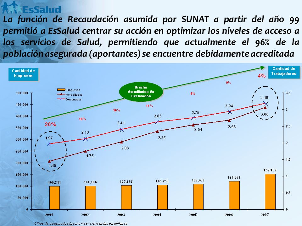 La función de Recaudación asumida por SUNAT a partir del año 99 permitió a EsSalud centrar su acción en optimizar los niveles de acceso a los servicios de Salud, permitiendo que actualmente el 96% de la población asegurada (aportantes) se encuentre debidamente acreditada