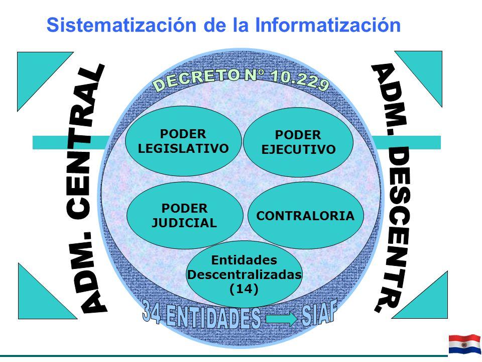 Sistematización de la Informatización