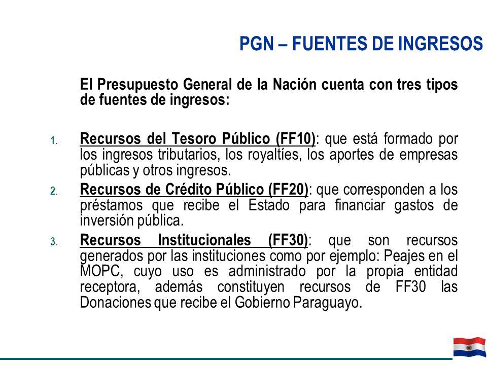 PGN – FUENTES DE INGRESOS