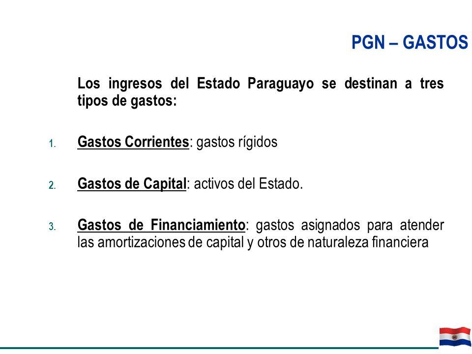 PGN – GASTOS Los ingresos del Estado Paraguayo se destinan a tres tipos de gastos: Gastos Corrientes: gastos rígidos.