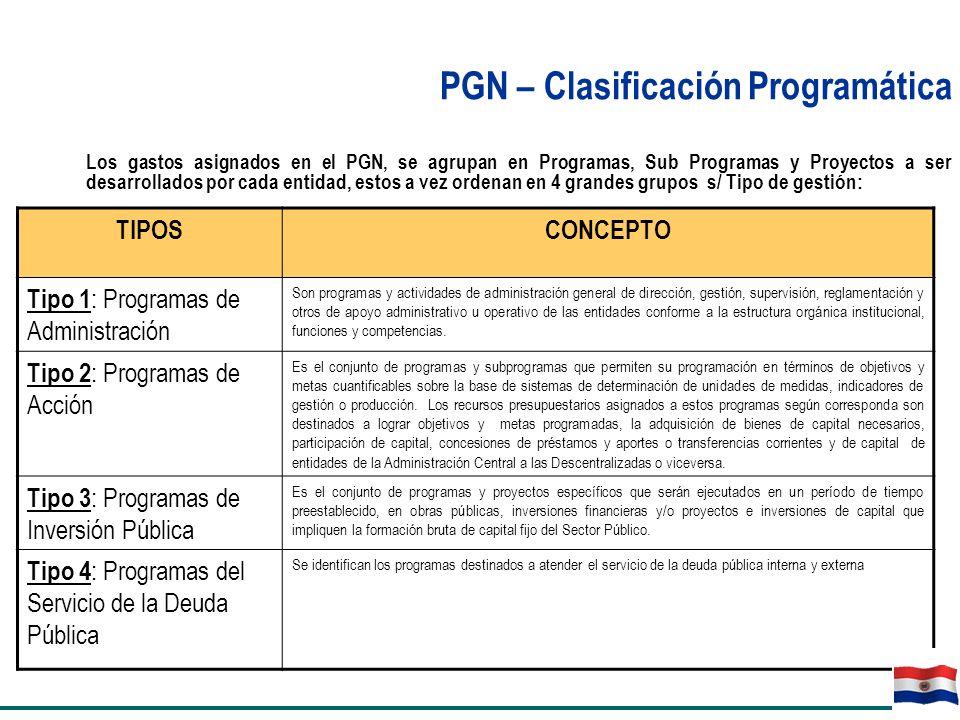 PGN – Clasificación Programática