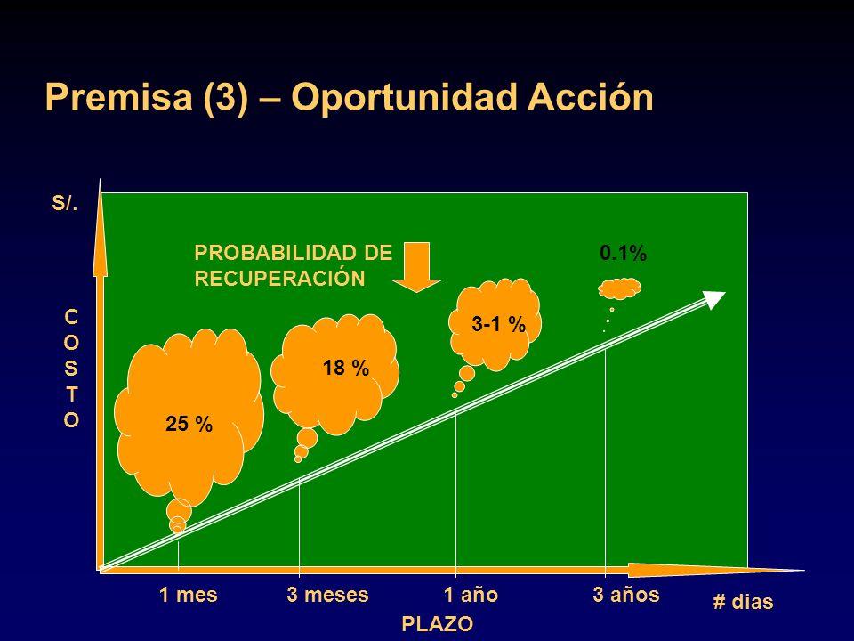 Premisa (3) – Oportunidad Acción