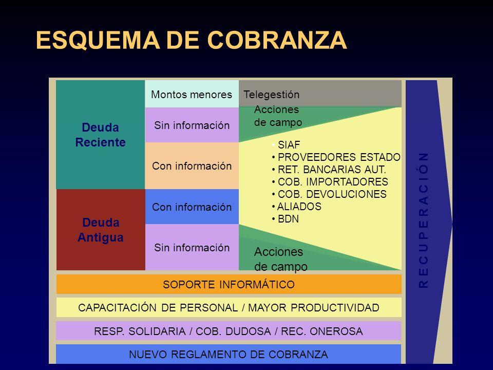 ESQUEMA DE COBRANZA Deuda Reciente R E C U P E R A C I Ó N Deuda