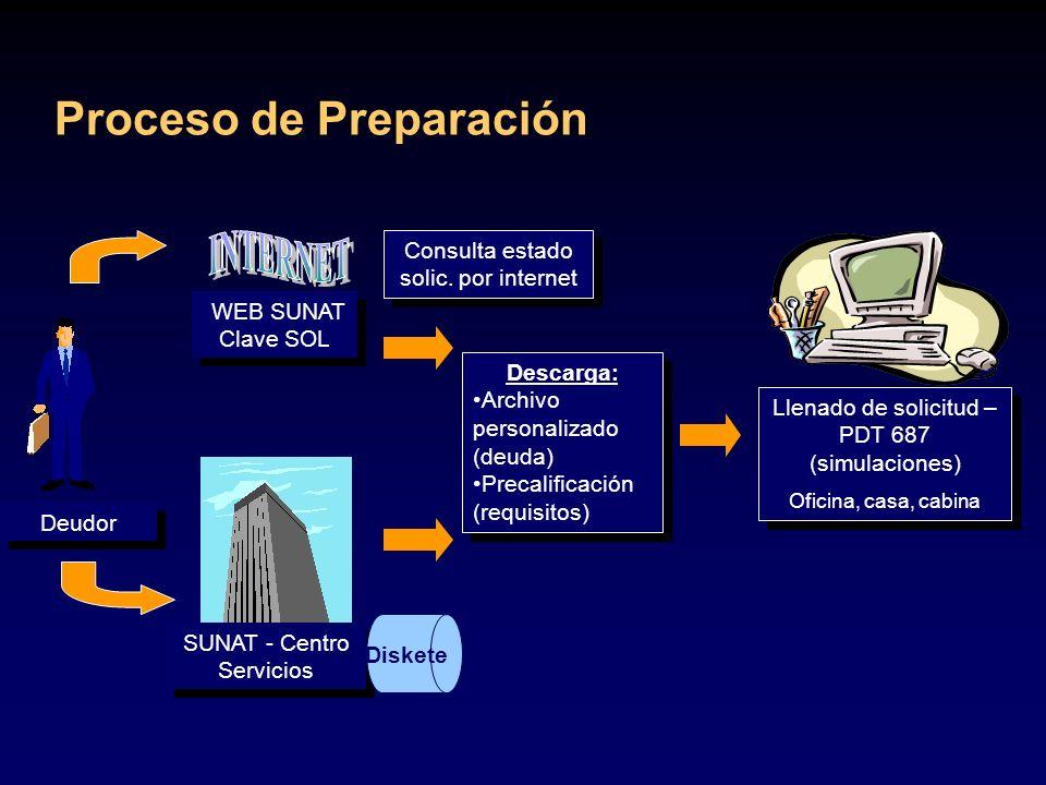 INTERNET Proceso de Preparación Consulta estado solic. por internet