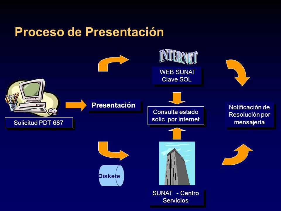 INTERNET Proceso de Presentación Presentación WEB SUNAT Clave SOL