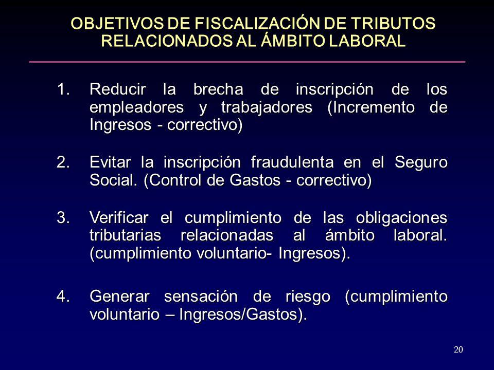 OBJETIVOS DE FISCALIZACIÓN DE TRIBUTOS RELACIONADOS AL ÁMBITO LABORAL