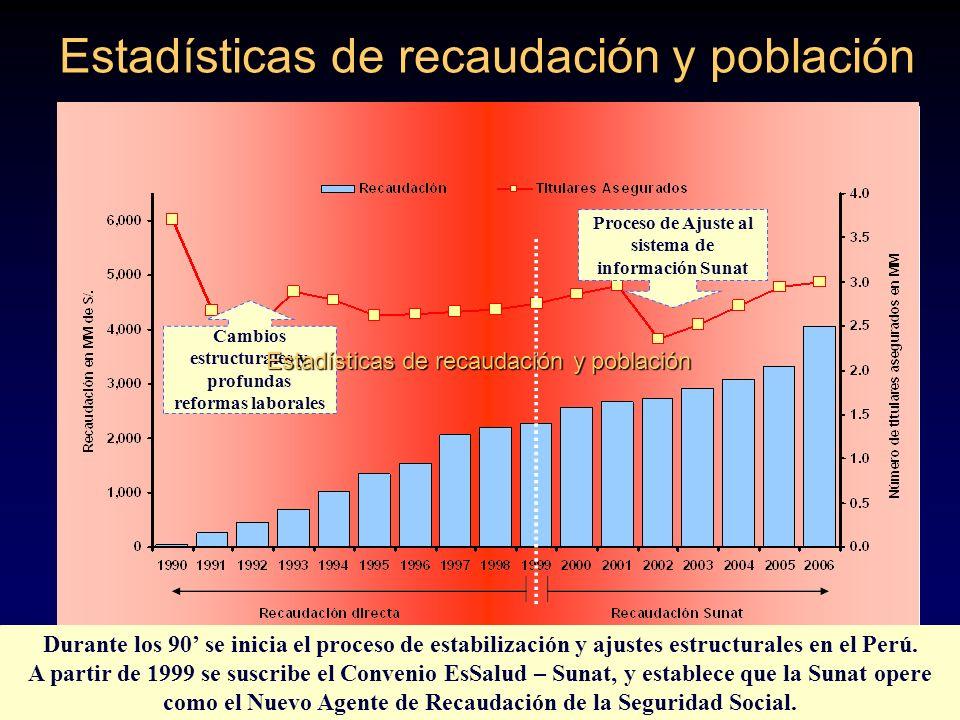 Estadísticas de recaudación y población