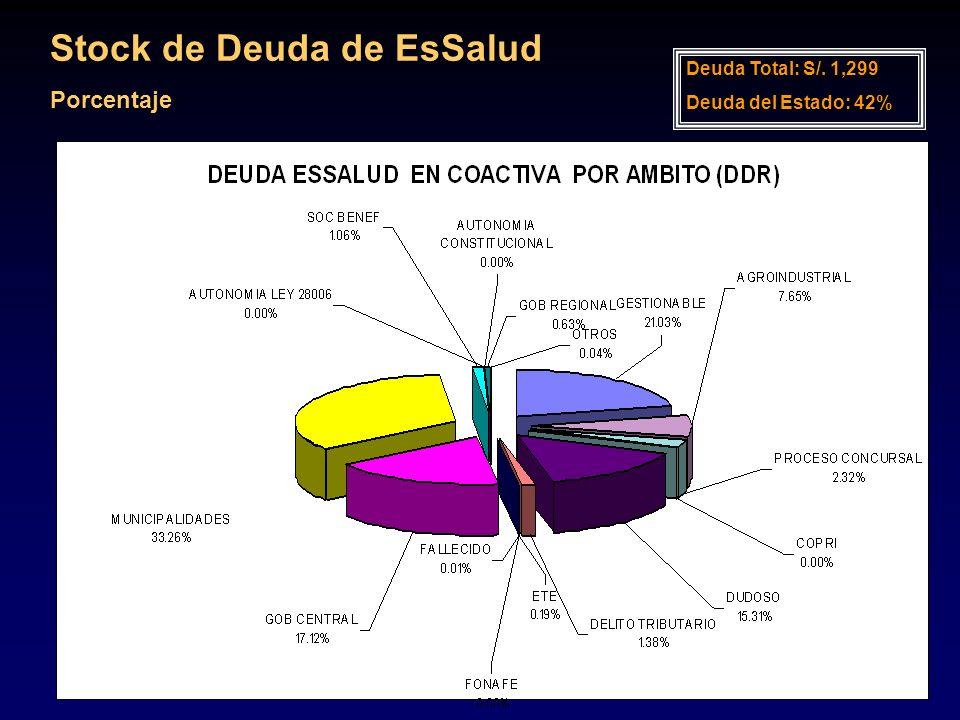 Stock de Deuda de EsSalud