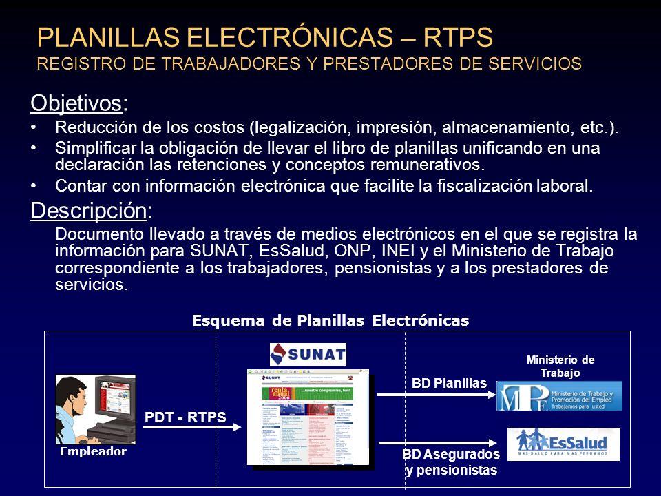 PLANILLAS ELECTRÓNICAS – RTPS REGISTRO DE TRABAJADORES Y PRESTADORES DE SERVICIOS