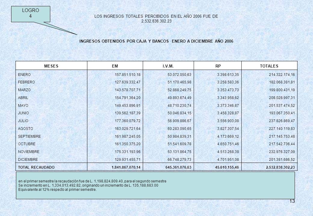 LOS INGRESOS TOTALES PERCIBIDOS EN EL AÑO 2006 FUE DE 2,532,838,302.23