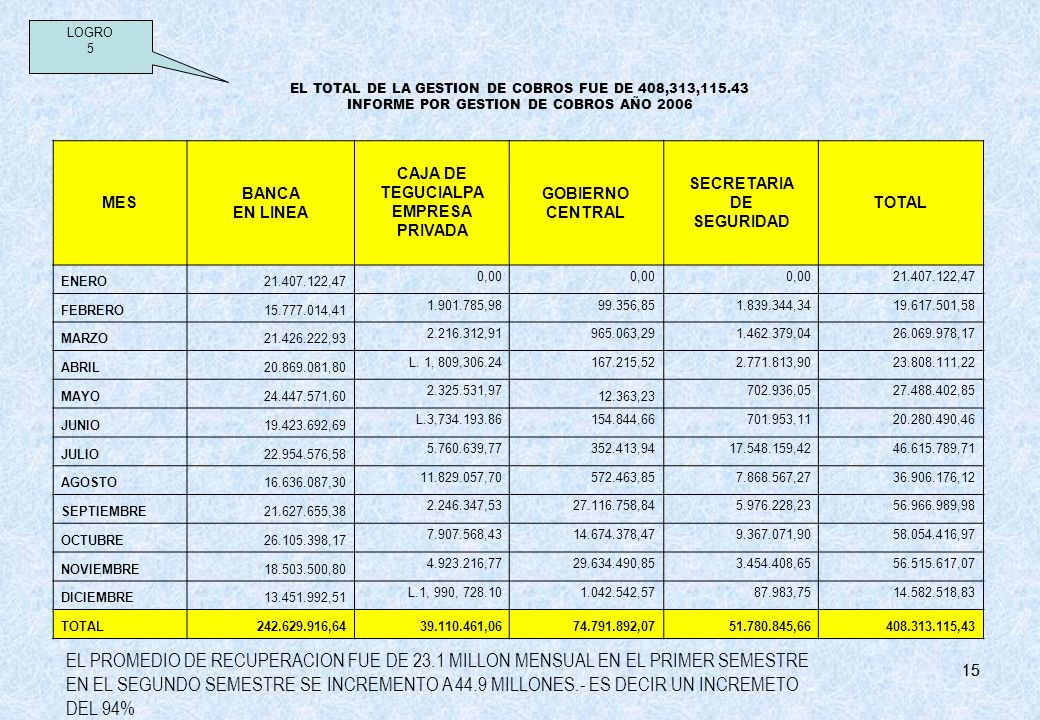 LOGRO 5. EL TOTAL DE LA GESTION DE COBROS FUE DE 408,313,115.43 INFORME POR GESTION DE COBROS AÑO 2006.